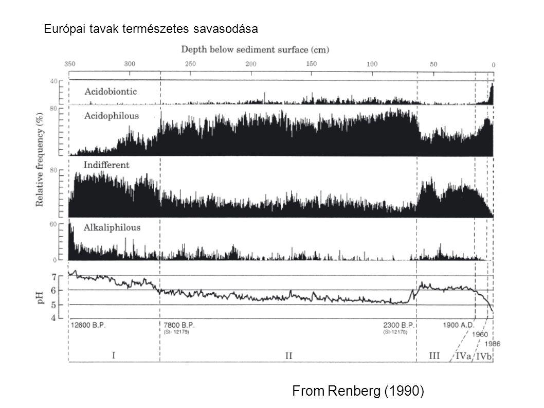 From Renberg (1990) Európai tavak természetes savasodása