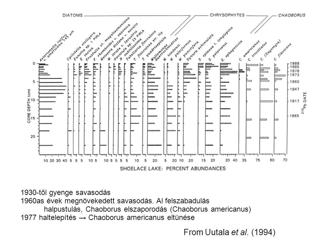 From Uutala et al. (1994) 1930-től gyenge savasodás 1960as évek megnövekedett savasodás.