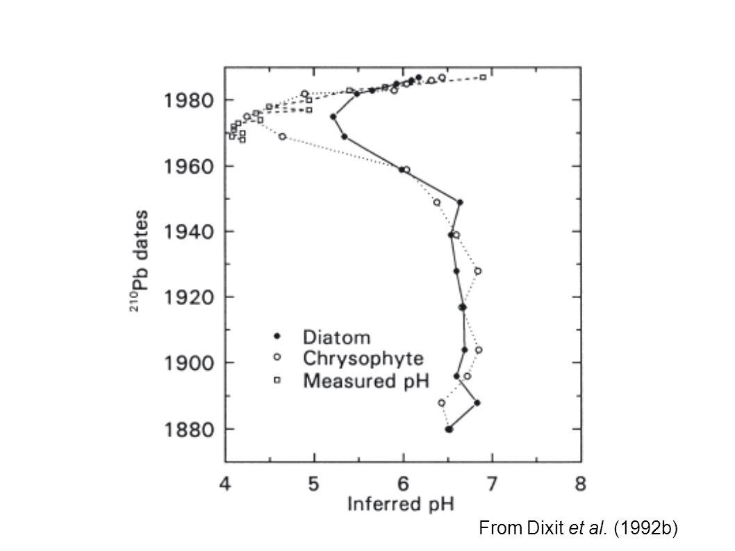 From Dixit et al. (1992b)