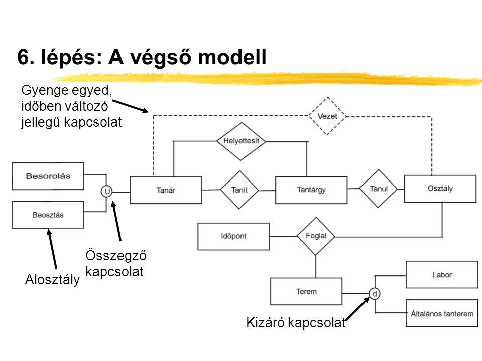 6. lépés: A végső modell Alosztály Összegző kapcsolat Kizáró kapcsolat Gyenge egyed, időben változó jellegű kapcsolat