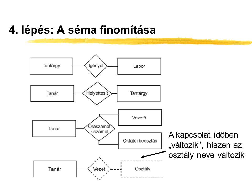 """4. lépés: A séma finomítása A kapcsolat időben """"változik"""", hiszen az osztály neve változik"""