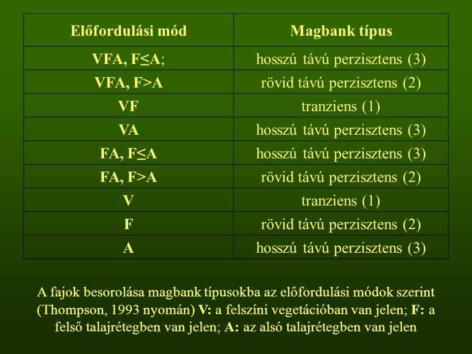 Előfordulási módMagbank típus VFA, F≤A;hosszú távú perzisztens (3) VFA, F>Arövid távú perzisztens (2) VFtranziens (1) VAhosszú távú perzisztens (3) FA