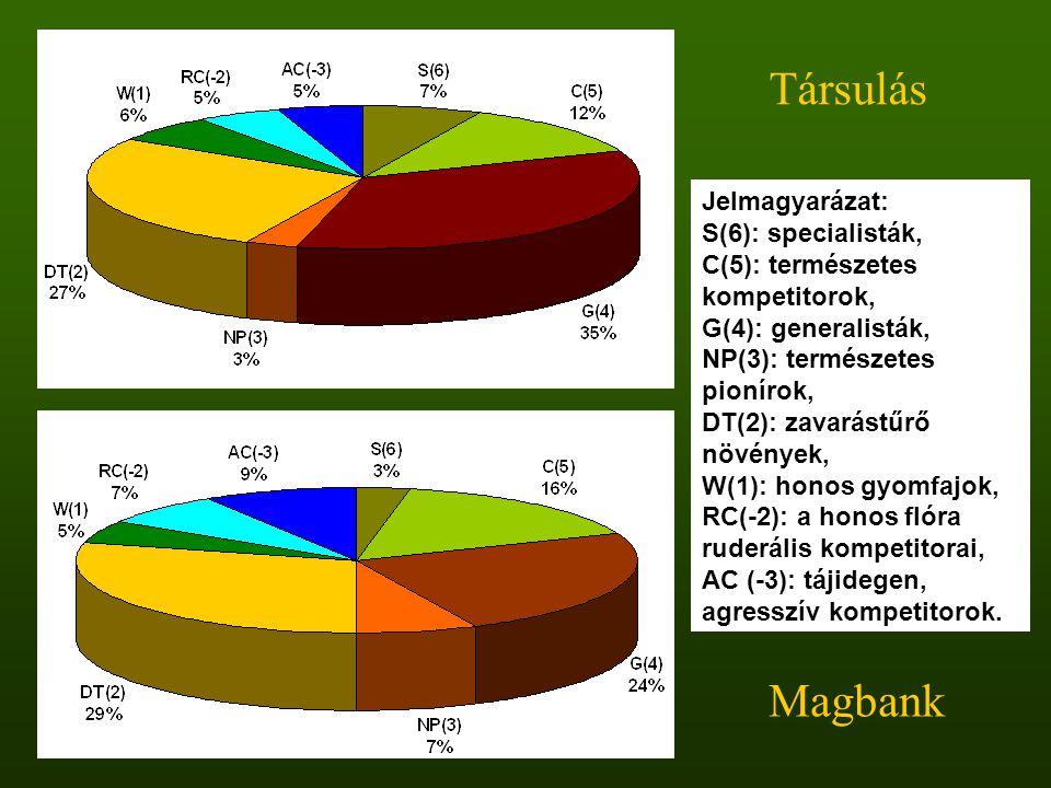 Jelmagyarázat: S(6): specialisták, C(5): természetes kompetitorok, G(4): generalisták, NP(3): természetes pionírok, DT(2): zavarástűrő növények, W(1):