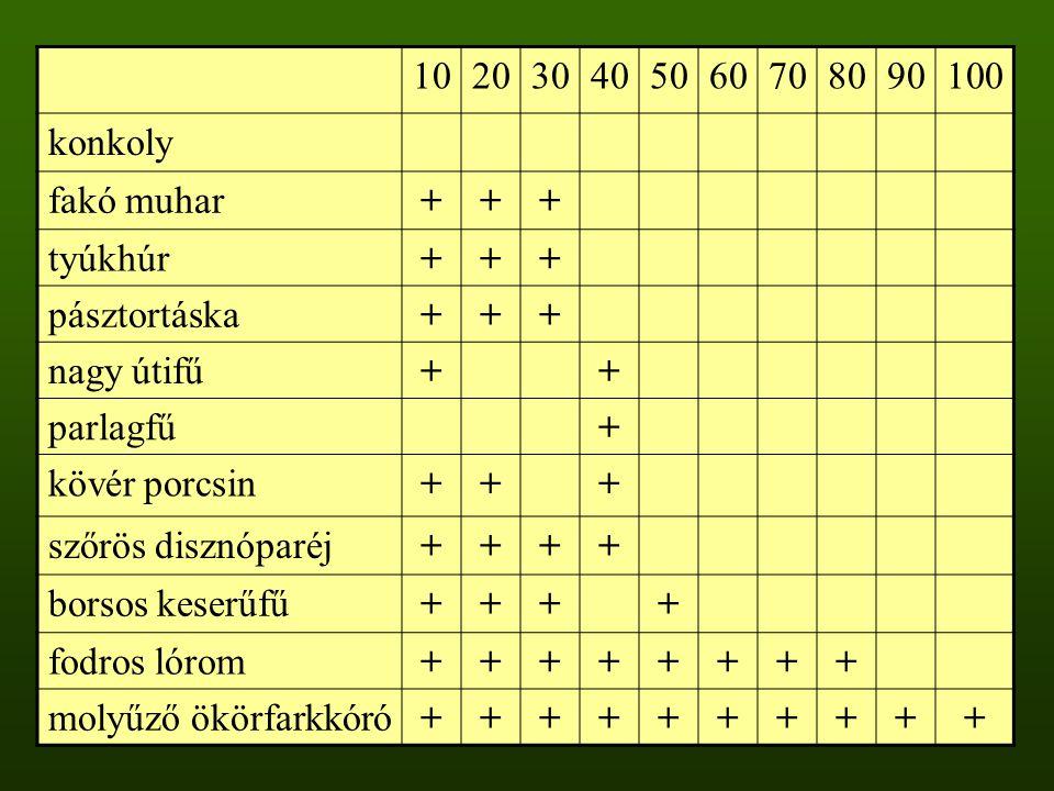 """Magbank adatbázis (Csontos 2001) A hazai flóra 448 fajára terjed ki –Magbank típust tartalmaz –2381 faj esetén magtömeg kategóriákat is tartalmaz Alkalmazási példák az adatbázisok használatára –Szukcesszió későbbi állapota → nagyobb magsúlyú fajok –Degradáció → kisebb magsúlyú fajok –Jó fényellátottságú élőhelyek → kisebb magsúlyú fajok –""""Magbank paradoxon : minél kisebb a magtömeg, annál hosszabb az életképesség –Északi lejtők → tranziens magbank típusú fajok"""