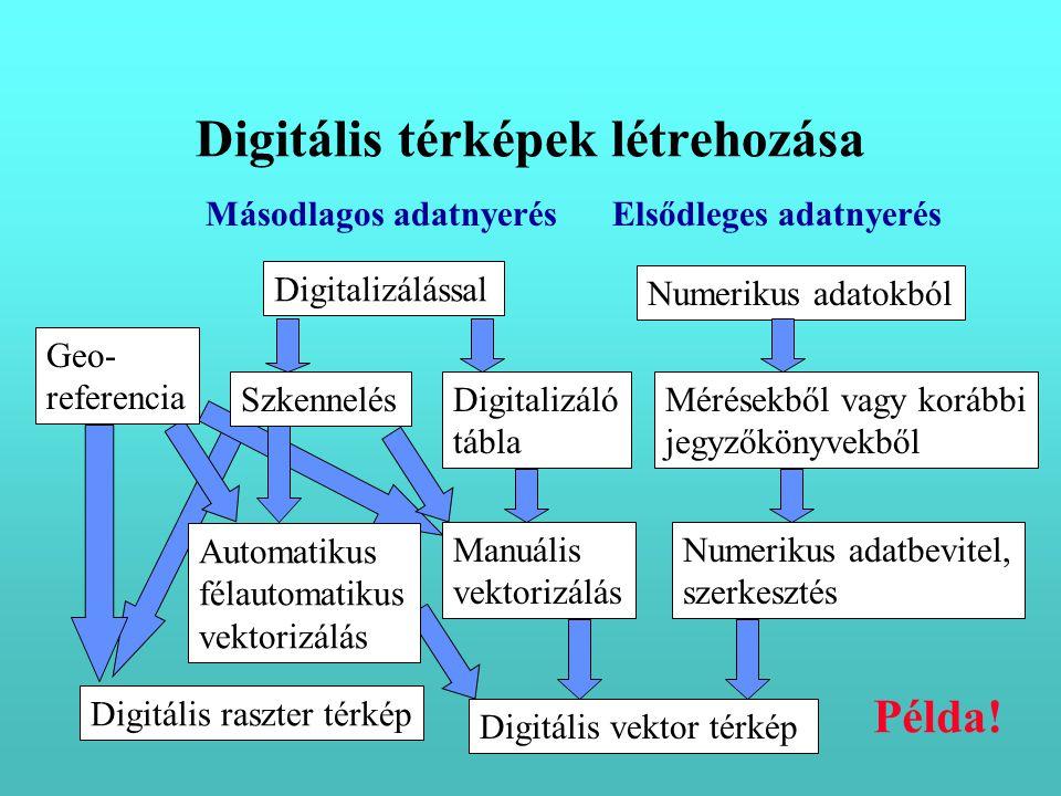 Digitalizálással Numerikus adatokból Digitalizáló tábla SzkennelésMérésekből vagy korábbi jegyzőkönyvekből Numerikus adatbevitel, szerkesztés Manuális vektorizálás Digitális vektor térkép Digitális raszter térkép Másodlagos adatnyerésElsődleges adatnyerés Digitális térképek létrehozása Geo- referencia Automatikus félautomatikus vektorizálás Példa!