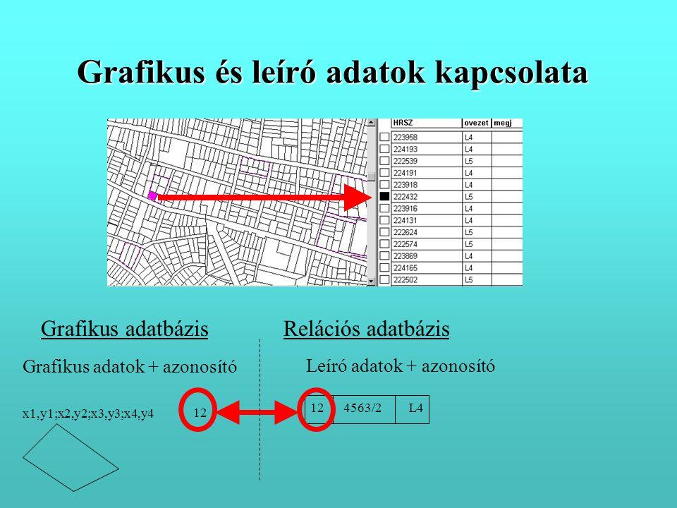 Grafikus adatok + azonosító Leíró adatok + azonosító 12 x1,y1;x2,y2;x3,y3;x4,y4 12 4563/2 L4 Relációs adatbázisGrafikus adatbázis Grafikus és leíró adatok kapcsolata