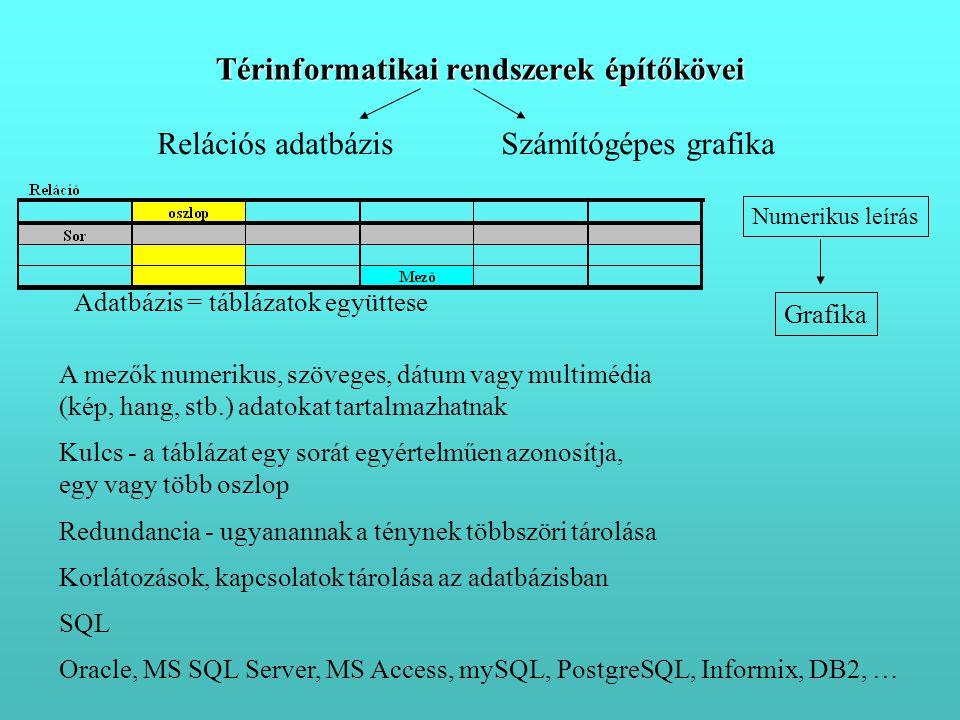 Relációs adatbázisSzámítógépes grafika Adatbázis = táblázatok együttese Kulcs - a táblázat egy sorát egyértelműen azonosítja, egy vagy több oszlop A mezők numerikus, szöveges, dátum vagy multimédia (kép, hang, stb.) adatokat tartalmazhatnak Redundancia - ugyanannak a ténynek többszöri tárolása Korlátozások, kapcsolatok tárolása az adatbázisban SQL Térinformatikai rendszerek építőkövei Oracle, MS SQL Server, MS Access, mySQL, PostgreSQL, Informix, DB2, … Numerikus leírás Grafika