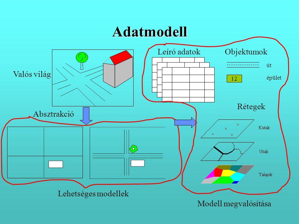 Absztrakció Valós világ Lehetséges modellek Modell megvalósítása Rétegek Objektumok 12 út épület Leíró adatok Adatmodell