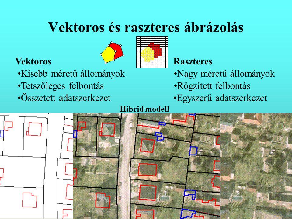Vektoros és raszteres ábrázolás VektorosRaszteres Kisebb méretű állományok Tetszőleges felbontás Összetett adatszerkezet Nagy méretű állományok Rögzített felbontás Egyszerű adatszerkezet Hibrid modell