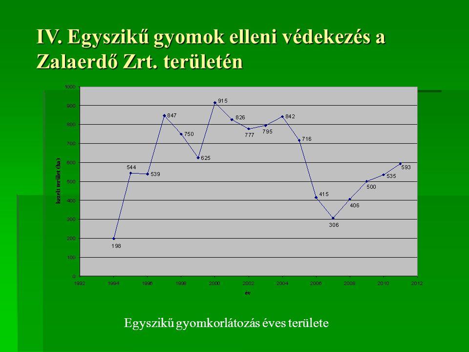 IV. Egyszikű gyomok elleni védekezés a Zalaerdő Zrt. területén Egyszikű gyomkorlátozás éves területe