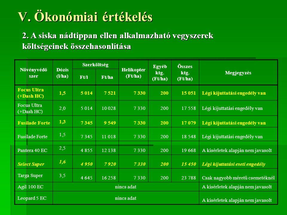 V. Ökonómiai értékelés 2. A siska nádtippan ellen alkalmazható vegyszerek költségeinek összehasonlítása Növényvédő szer Dózis (l/ha) Szerköltség Helik