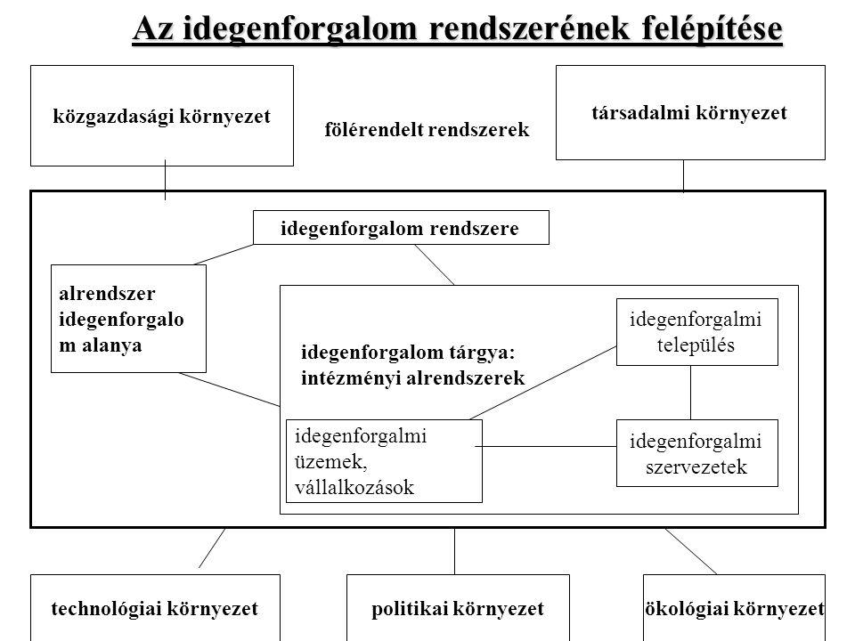 közgazdasági környezet társadalmi környezet idegenforgalom rendszere alrendszer idegenforgalo m alanya idegenforgalmi település idegenforgalmi üzemek, vállalkozások idegenforgalmi szervezetek technológiai környezetpolitikai környezetökológiai környezet fölérendelt rendszerek idegenforgalom tárgya: intézményi alrendszerek Az idegenforgalom rendszerének felépítése