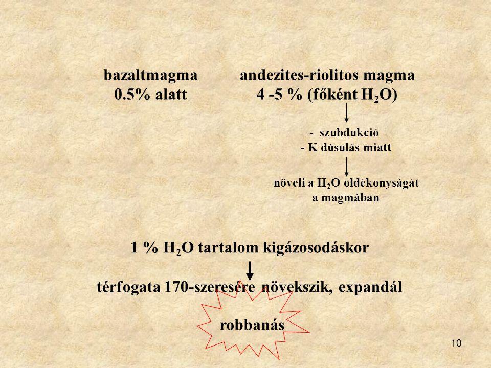 10 bazaltmagma 0.5% alatt andezites-riolitos magma 4 -5 % (főként H 2 O) - szubdukció - K dúsulás miatt növeli a H 2 O oldékonyságát a magmában 1 % H