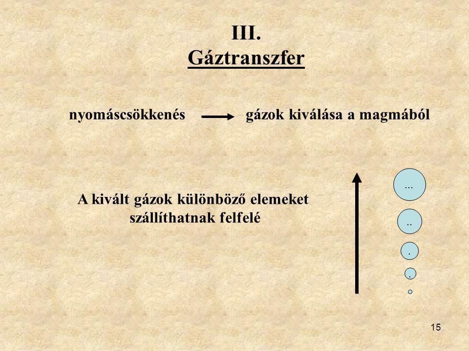 15 III. Gáztranszfer nyomáscsökkenés gázok kiválása a magmából A kivált gázok különböző elemeket szállíthatnak felfelé.......