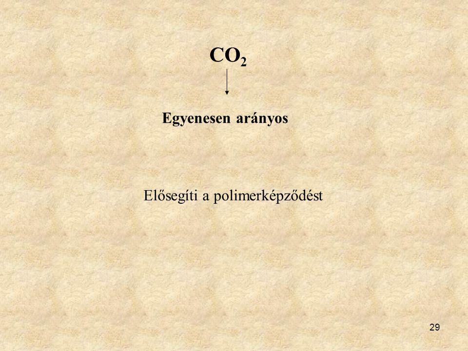 29 CO 2 Egyenesen arányos Elősegíti a polimerképződést
