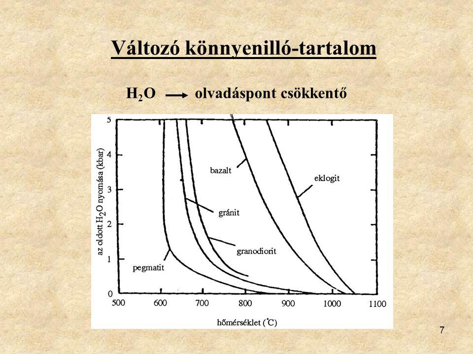 7 Változó könnyenilló-tartalom H 2 O olvadáspont csökkentő Ábra k 63/32