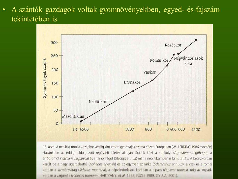 A szántók gazdagok voltak gyomnövényekben, egyed- és fajszám tekintetében is