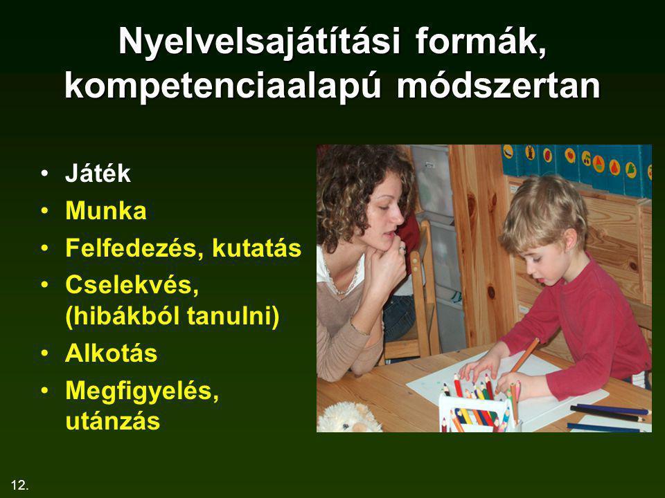 12. Nyelvelsajátítási formák, kompetenciaalapú módszertan Játék Munka Felfedezés, kutatás Cselekvés, (hibákból tanulni) Alkotás Megfigyelés, utánzás