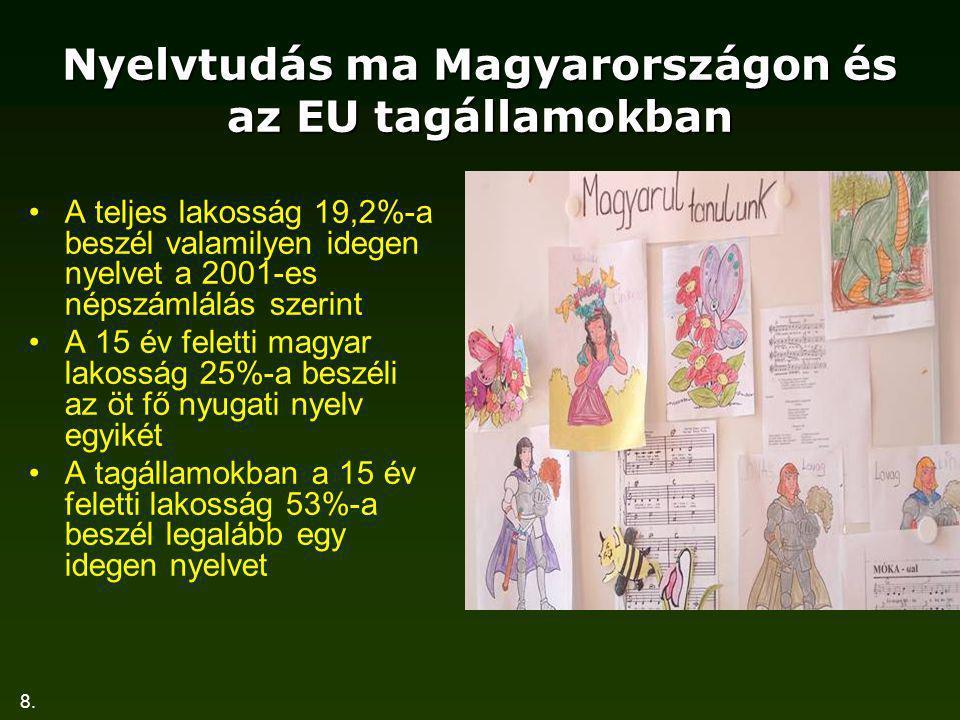 8. Nyelvtudás ma Magyarországon és az EU tagállamokban A teljes lakosság 19,2%-a beszél valamilyen idegen nyelvet a 2001-es népszámlálás szerint A 15