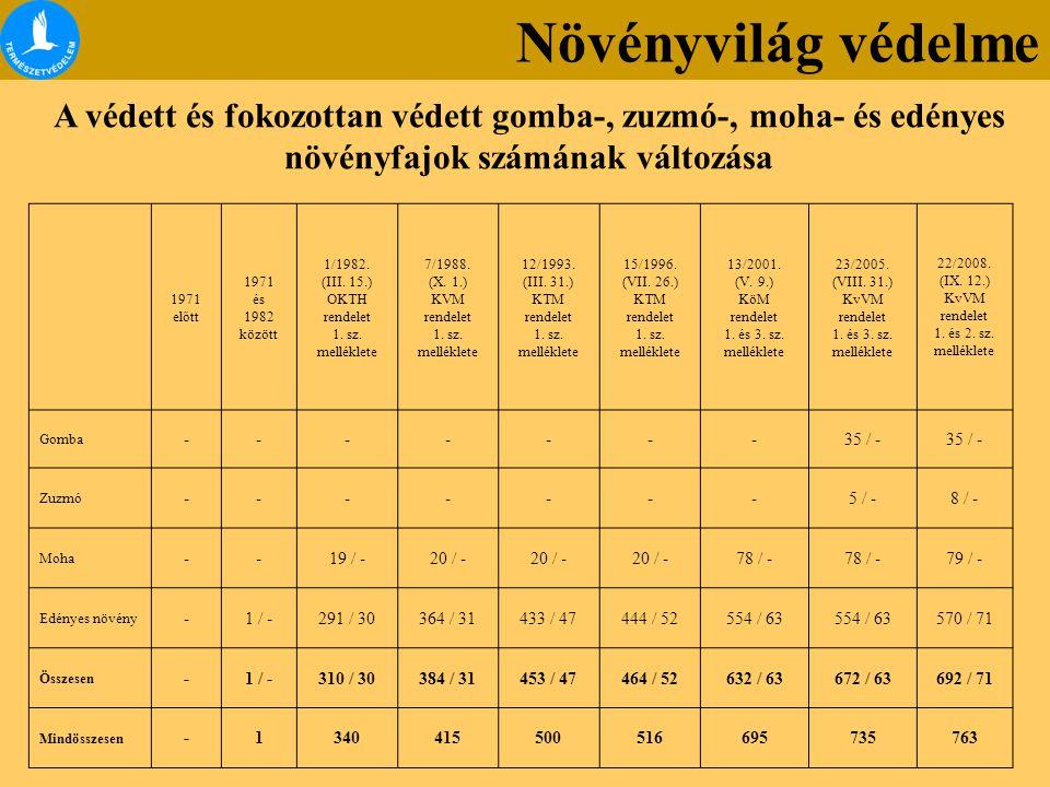 A magyarországi edényes flóra veszélyeztetettsége (Vörös Könyv, 1989) K (Kipusztult) KV (Kipusztulással) AV (Aktuálisan) PV (Potenciálisan) Összesen veszélyeztetett Harasztok 1 1 13 20 35 Nyitvatermők - - - 2 2 Zárvatermők3540114384573 Összesen3641127406610 A teljes flóra arányában (%) 1,71,95,818,628,0 Vörös Könyv és Vörös Lista Növényvilág védelme