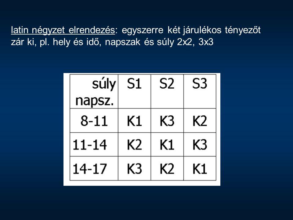 latin négyzet elrendezés: egyszerre két járulékos tényezőt zár ki, pl. hely és idő, napszak és súly 2x2, 3x3