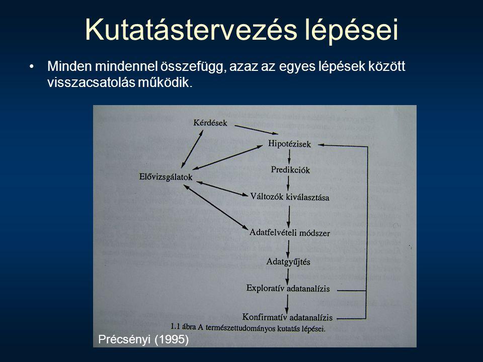 Kutatástervezés lépései Minden mindennel összefügg, azaz az egyes lépések között visszacsatolás működik. Précsényi (1995)