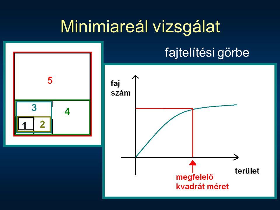 Minimiareál vizsgálat fajtelítési görbe