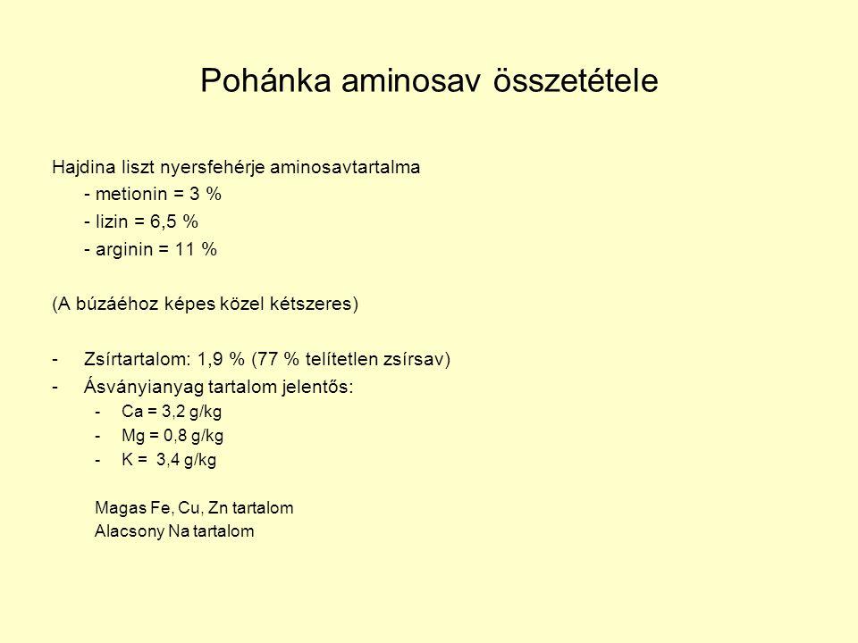 Pohánka aminosav összetétele Hajdina liszt nyersfehérje aminosavtartalma - metionin = 3 % - lizin = 6,5 % - arginin = 11 % (A búzáéhoz képes közel kétszeres) -Zsírtartalom: 1,9 % (77 % telítetlen zsírsav) -Ásványianyag tartalom jelentős: -Ca = 3,2 g/kg -Mg = 0,8 g/kg -K = 3,4 g/kg Magas Fe, Cu, Zn tartalom Alacsony Na tartalom