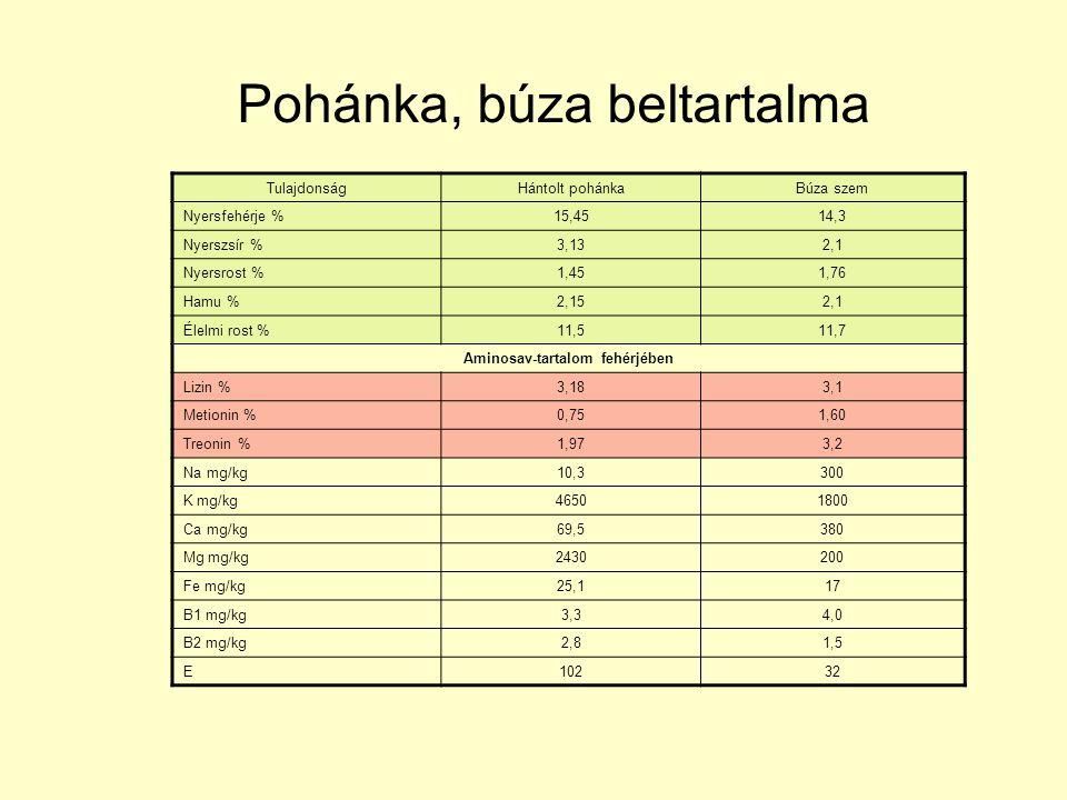 Pohánka, búza beltartalma TulajdonságHántolt pohánkaBúza szem Nyersfehérje %15,4514,3 Nyerszsír %3,132,1 Nyersrost %1,451,76 Hamu %2,152,1 Élelmi rost