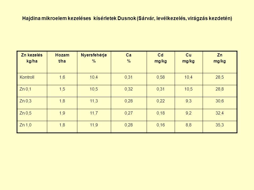 Hajdina mikroelem kezeléses kísérletek Dusnok (Sárvár, levélkezelés, virágzás kezdetén) Zn kezelés kg/ha Hozam t/ha Nyersfehérje % Ca % Cd mg/kg Cu mg/kg Zn mg/kg Kontroll1,610,40,310,5810,428,5 Zn 0,11,510,50,320,3110,528,8 Zn 0,31,811,30,280,229,330,6 Zn 0,51,911,70,270,189,232,4 Zn 1,01,811,90,280,168,835,3