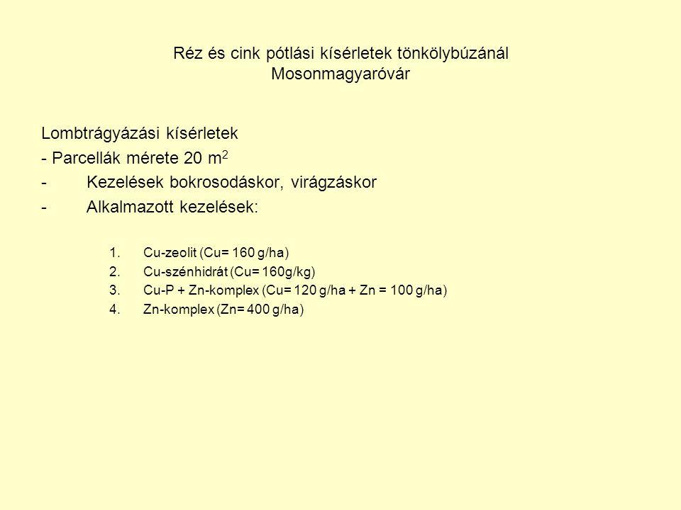 Réz és cink pótlási kísérletek tönkölybúzánál Mosonmagyaróvár Lombtrágyázási kísérletek - Parcellák mérete 20 m 2 -Kezelések bokrosodáskor, virágzáskor -Alkalmazott kezelések: 1.Cu-zeolit (Cu= 160 g/ha) 2.Cu-szénhidrát (Cu= 160g/kg) 3.Cu-P + Zn-komplex (Cu= 120 g/ha + Zn = 100 g/ha) 4.Zn-komplex (Zn= 400 g/ha)