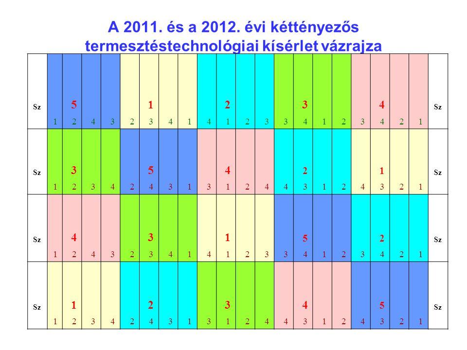 A 2011. és a 2012. évi kéttényezős termesztéstechnológiai kísérlet vázrajza Sz 5 1 2 3 4 12432341412334123421 3 5 4 2 1 12342431312443124321 4 3 1 5 2