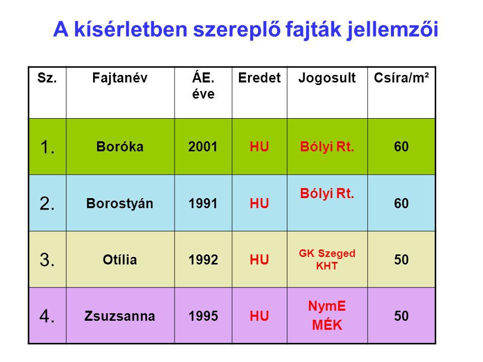 Sz.FajtanévÁE. éve EredetJogosultCsíra/m² 1. Boróka2001HUBólyi Rt.60 2. Borostyán1991HU Bólyi Rt. 60 3. Otília1992HU GK Szeged KHT 50 4. Zsuzsanna1995