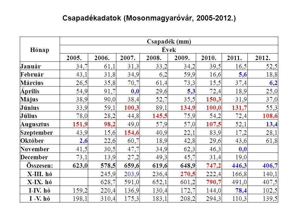 Csapadékadatok (Mosonmagyaróvár, 2005-2012.) Csapadék (mm) HónapÉvek 2005.2006.2007.2008.2009.2010.2011.2012. Január34,761,131,333,234,239,516,5 52,5