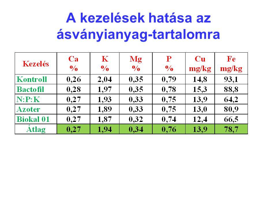A kezelések hatása az ásványianyag-tartalomra