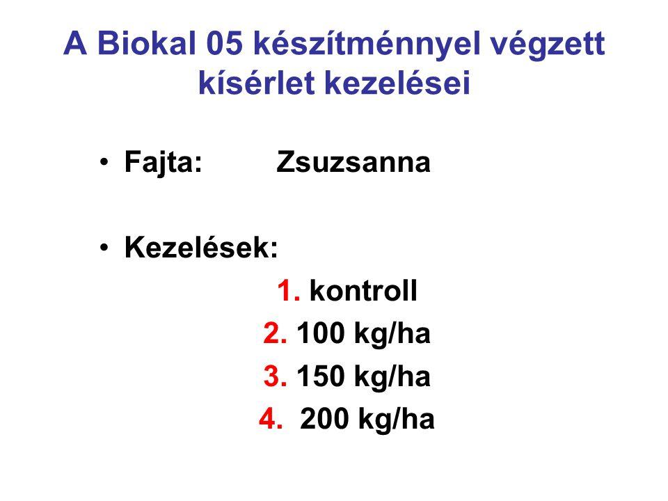 A Biokal 05 készítménnyel végzett kísérlet kezelései Fajta: Zsuzsanna Kezelések: 1. kontroll 2. 100 kg/ha 3. 150 kg/ha 4. 200 kg/ha