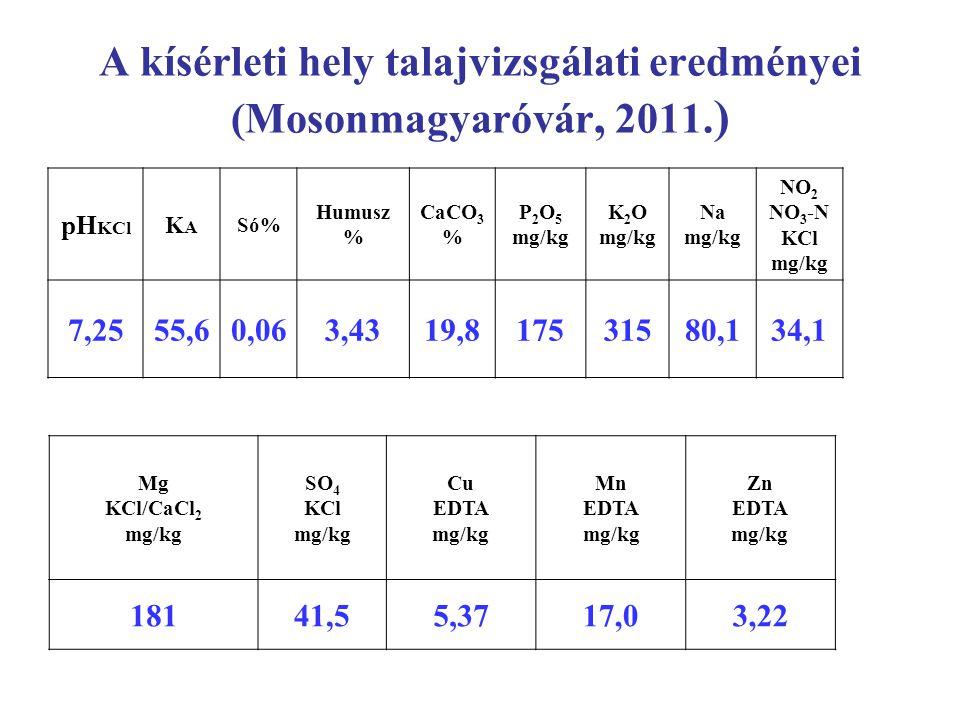 Fajtakísérletek MgSzH (NÉBIH) kisparcellás fajta- összehasonlító kísérletei 2011-ben 9, 2012- ben 11termőhelyen lettek beállítva.