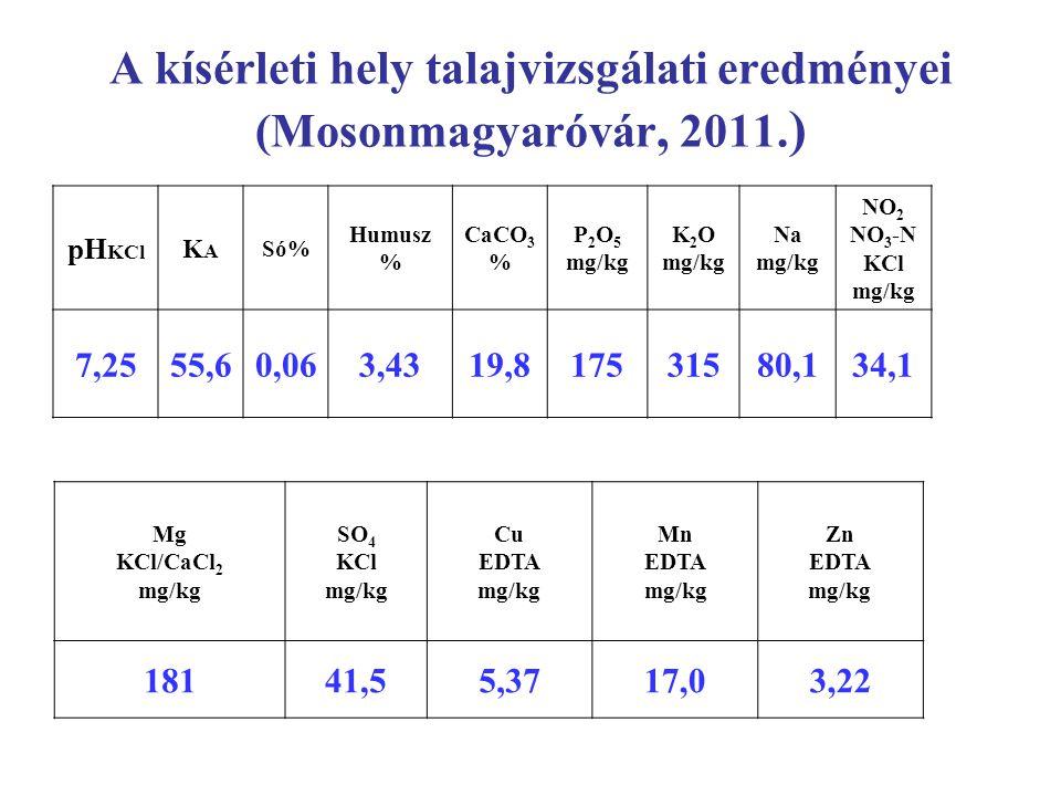 A kísérleti hely talajvizsgálati eredményei (Mosonmagyaróvár, 2011. ) pH KCl KAKA Só% Humusz % CaCO 3 % P 2 O 5 mg/kg K 2 O mg/kg Na mg/kg NO 2 NO 3 -