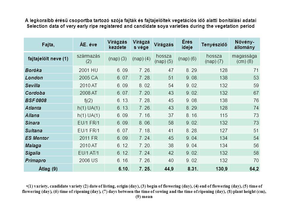 A korai érésű csoportba tartozó szója fajták és fajtajelöltek vegetációs idő alatti bonitálási adatai Selection data of early ripe registered and candidate soya varieties during the vegetation period Fajta,ÁE.