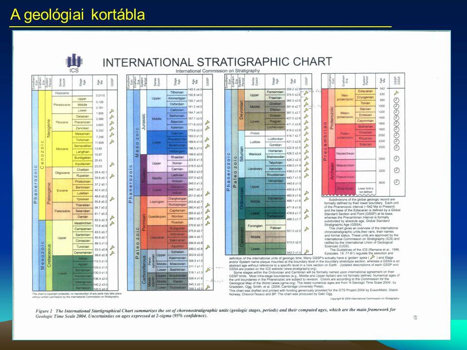 A geológiai kortábla