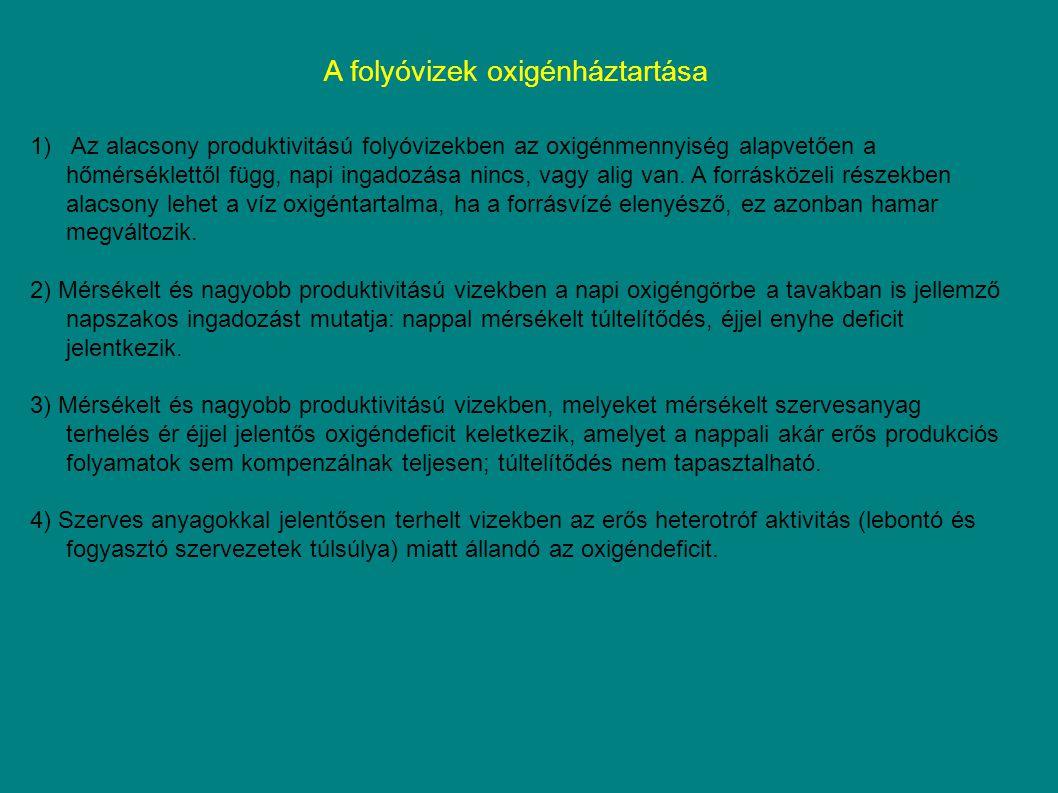 A folyóvizek oxigénháztartása 1) Az alacsony produktivitású folyóvizekben az oxigénmennyiség alapvetően a hőmérséklettől függ, napi ingadozása nincs,