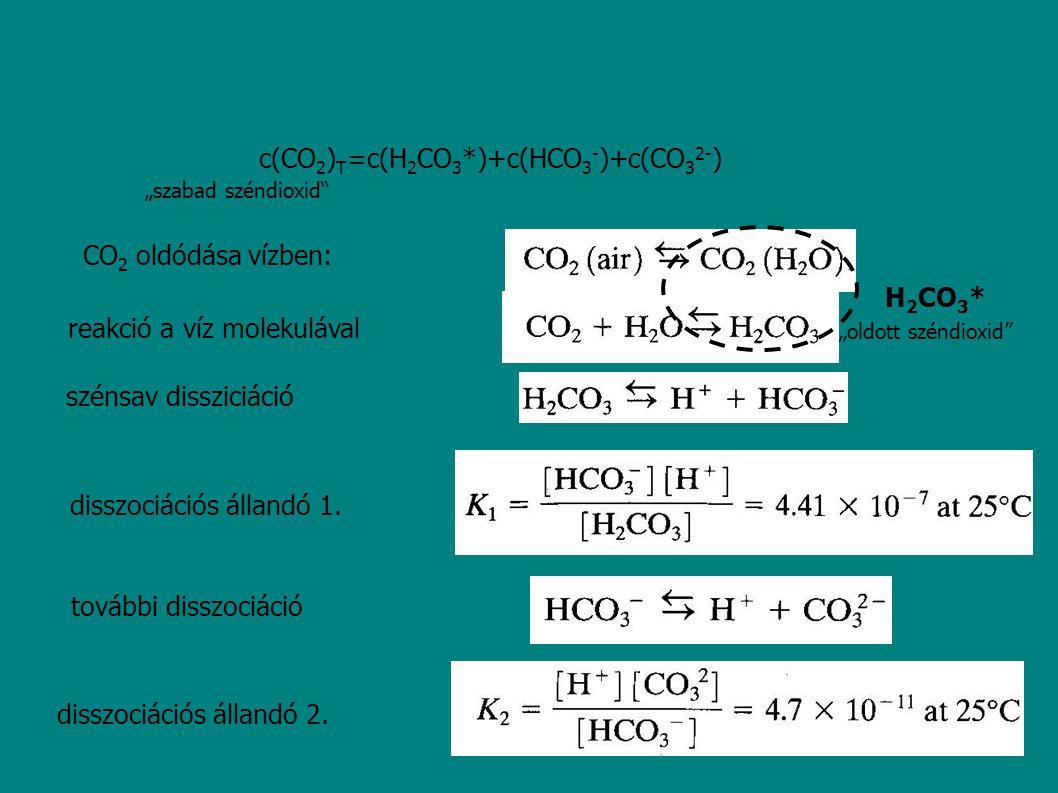 CO 2 oldódása vízben: reakció a víz molekulával szénsav dissziciáció disszociációs állandó 1. további disszociáció disszociációs állandó 2. c(CO 2 ) T