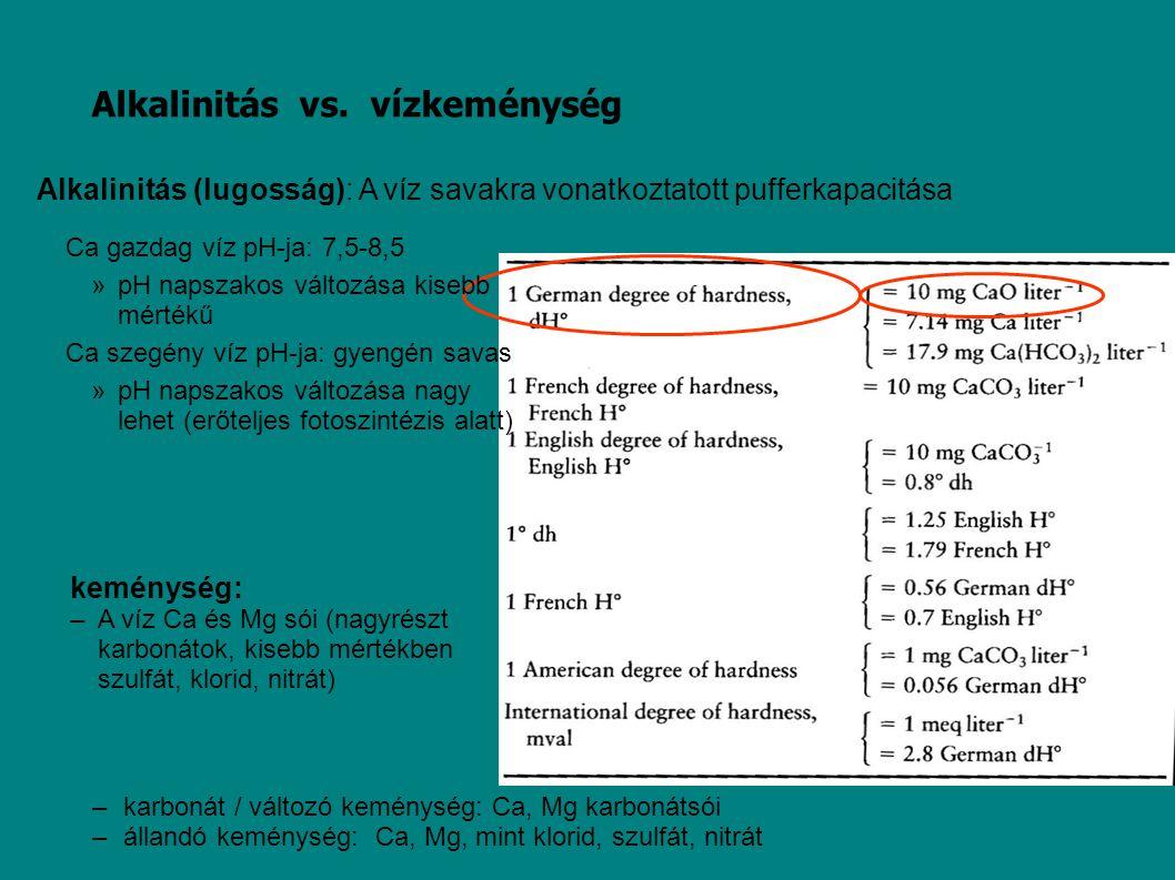 Alkalinitás vs. vízkeménység keménység: –A víz Ca és Mg sói (nagyrészt karbonátok, kisebb mértékben szulfát, klorid, nitrát) Ca gazdag víz pH-ja: 7,5-