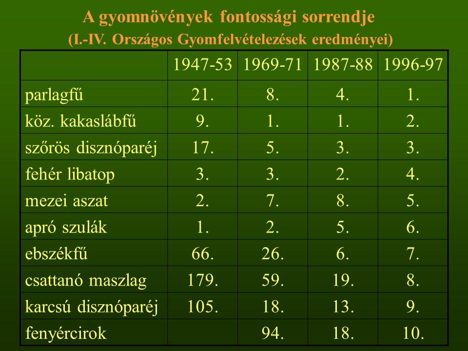 1947-531969-711987-881996-97 parlagfű21.8.4.1. köz. kakaslábfű9.1. 2. szőrös disznóparéj17.5.3. fehér libatop3. 2.4. mezei aszat2.7.8.5. apró szulák1.