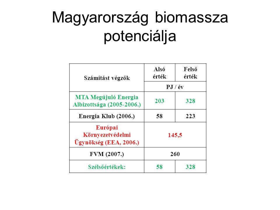 Magyarország biomassza potenciálja Számítást végzők Alsó érték Felső érték PJ / év MTA Megújuló Energia Albizottsága (2005-2006.) 203328 Energia Klub