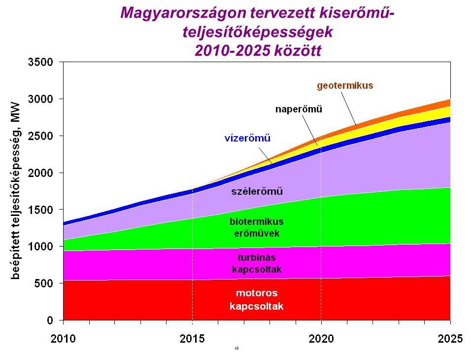 49 Magyarországon tervezett kiserőmű- teljesítőképességek 2010-2025 között