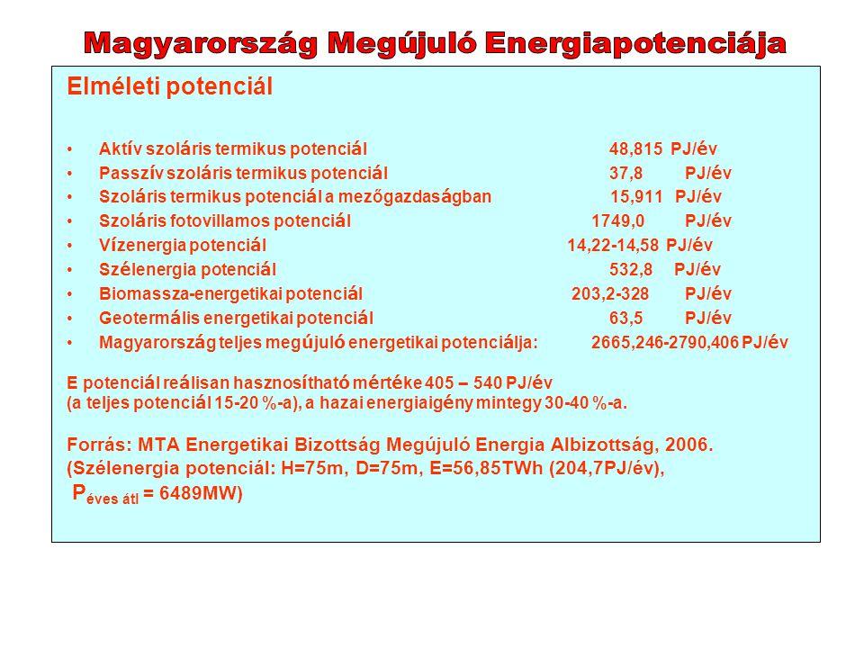 Elméleti potenciál Akt í v szol á ris termikus potenci á l48,815 PJ/ é v Passz í v szol á ris termikus potenci á l37,8 PJ/ é v Szol á ris termikus pot