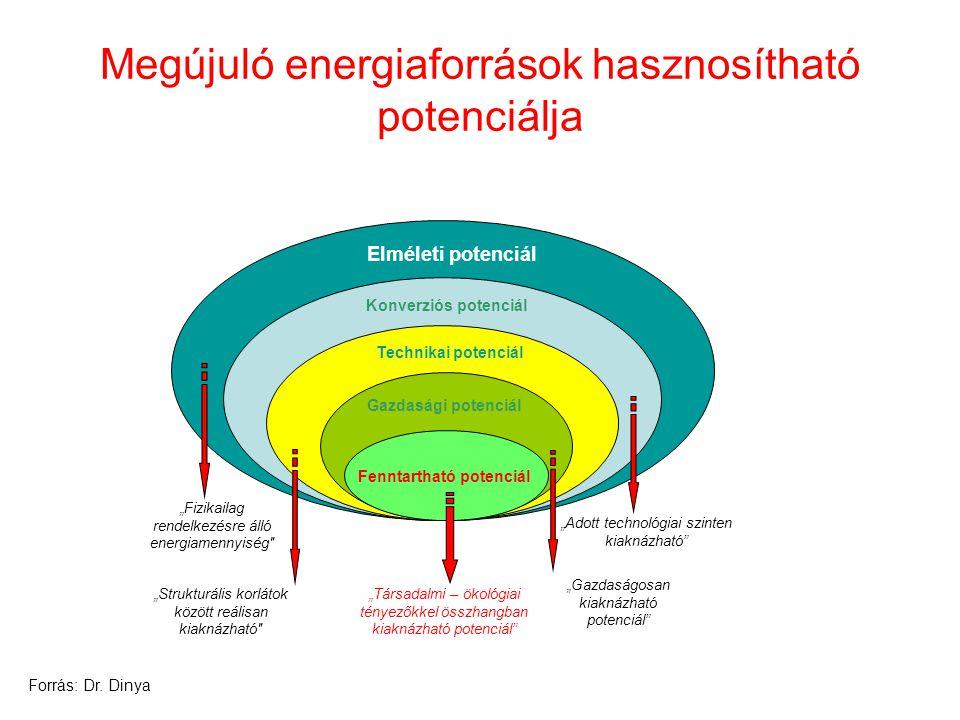 """Elméleti potenciál Konverziós potenciál Technikai potenciál Gazdasági potenciál """"Fizikailag rendelkezésre álló energiamennyiség"""