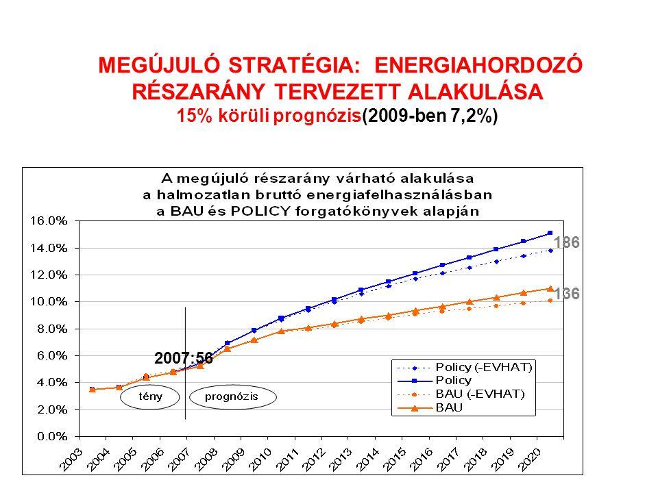 MEGÚJULÓ STRATÉGIA: ENERGIAHORDOZÓ RÉSZARÁNY TERVEZETT ALAKULÁSA 15% körüli prognózis(2009-ben 7,2%) 2007:56 186 136