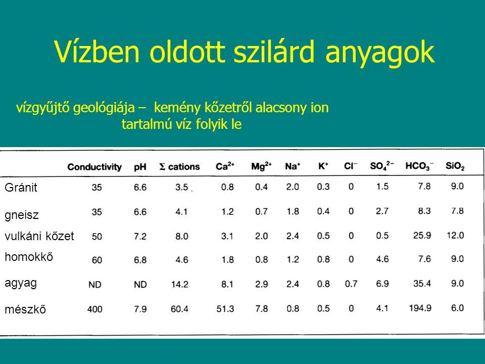 Nitrogén fixáció: N 2 → NH 4 + → NO 2 -, NO 3 - –Cianobaktériumok (Kékalgák) Heterociszta Fény és ATP igényes (energia) –Aphanizomenon, Anabaena, Nostoc –Baktériumok Heterotróf N 2 -kötők –Azotobakter, Clostridium pasteurianum Fotoszintetizálók –Közel az összes fotoszintetizáló baktérium képes N 2 -kötésre –Mikorrhiza wetland-eken Actinomyceta mycorrhiza gombák Alnus, Myrica (mírtusz) gyökerében